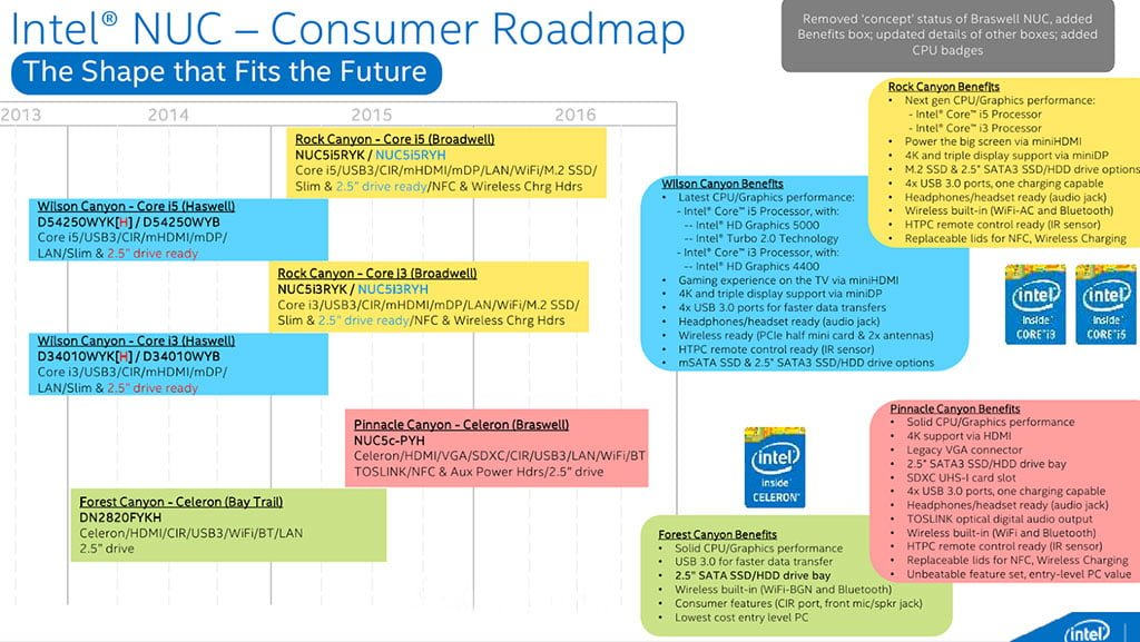 Intel_NUC_roadmap