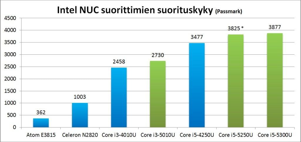 NUC_suorittimet_Passmark