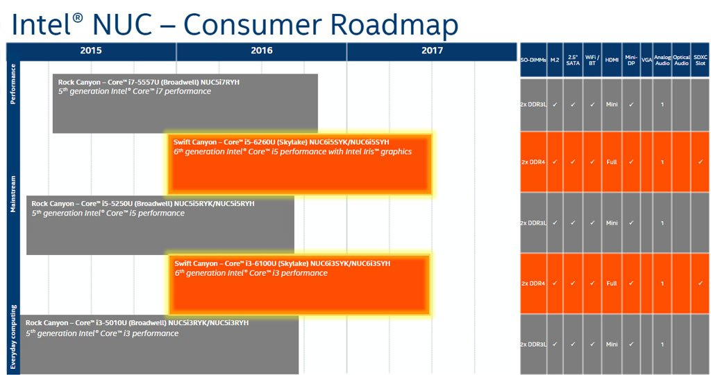 Intel NUC Roadmap Skylake