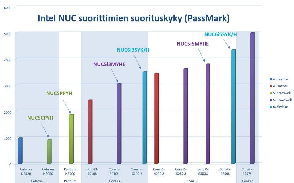 Intel NUC Skylake suorittimet, PassMark