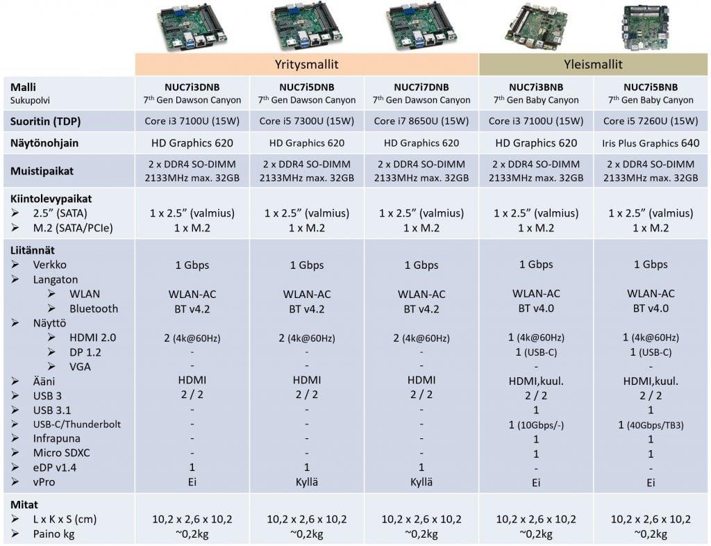 Intel NUC emolevyt - vertailutaulukko