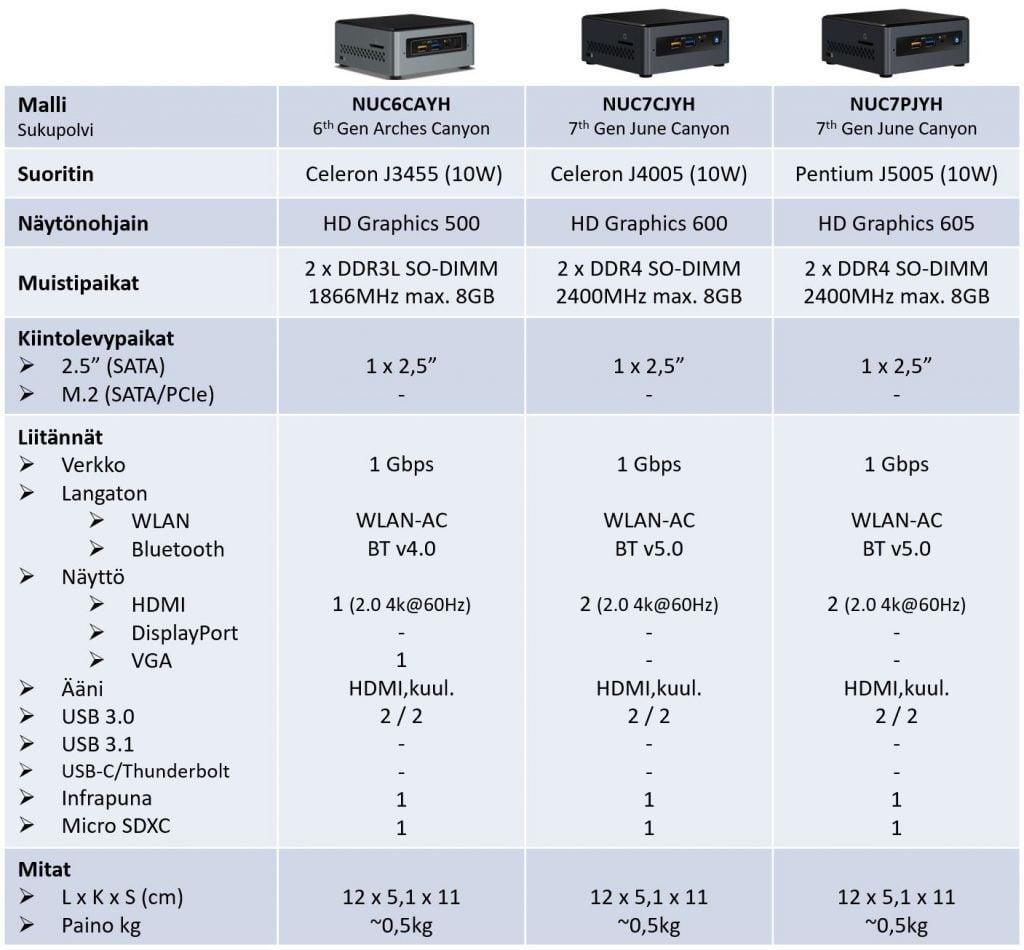 Yleismallisto - Celeron ja Pentium