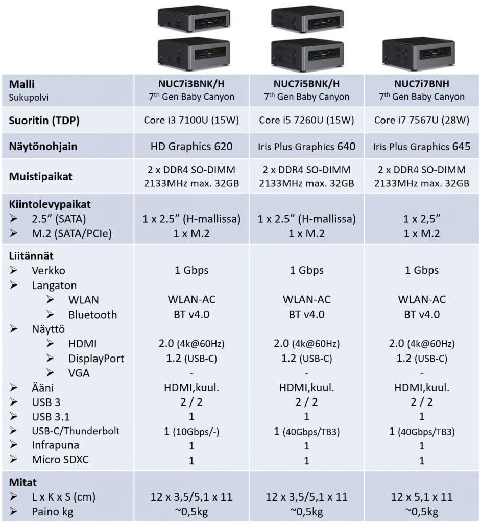 Intel NUC yleismallisto - vertailutaulukko