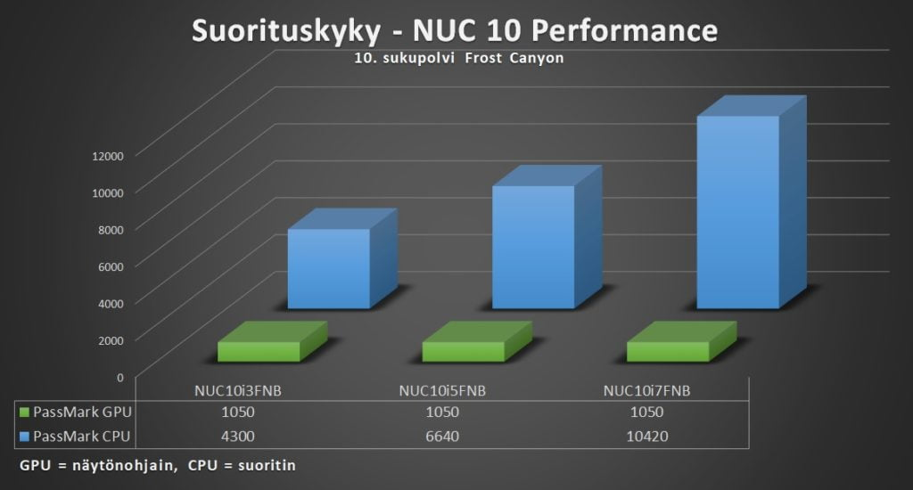 Intel NUC 10 Performance - Suorituskyky