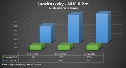 NUC 8 Pro Mini PC - suorituskyky