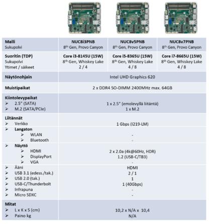 Intel NUC 8 Pro Silent Mini PC - vertailu